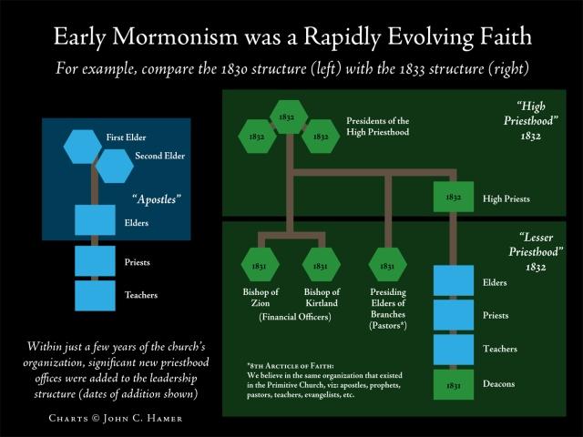 MormonismEvolving1