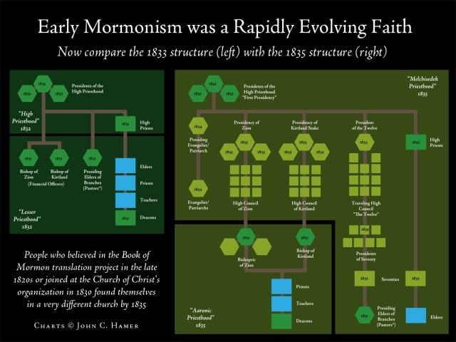 MormonismEvolving2