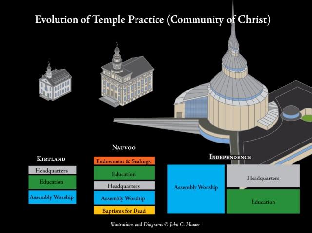 Temples_CoC