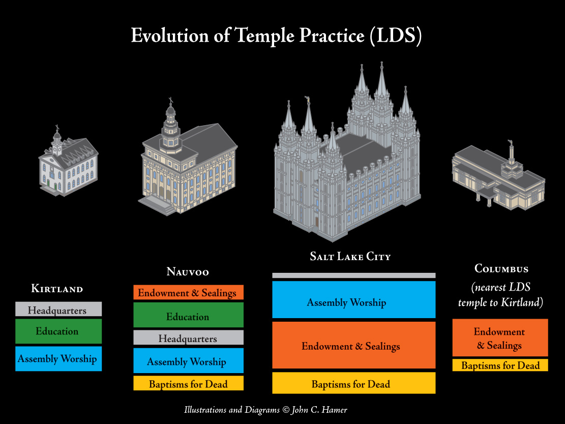 Evolving Temple Practices: Early Church and Today « Saints Herald