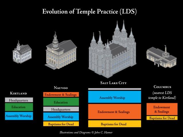Temples_LDS
